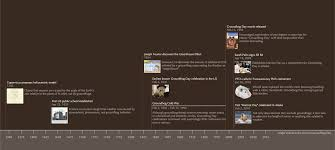 a brief history of the war on groundhog day unlikely explanations timeline showing events in the war on groundhog day