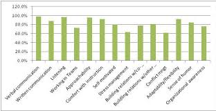 reference interview  hiring librarians percentage of respondents choosing interpersonal skills as important
