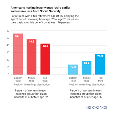 what growing life expectancy gaps mean for the promise of social americans who earn lower wages retire earlier than those earning high wages