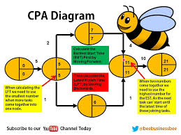 bee business bee critical path analysis  cpa    youtubebee business bee critical path analysis  cpa