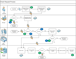 process flow diagrams visio photo album   diagrams best images of visio process flow diagram examples business  middot  pelatihan dasar microsoft visio