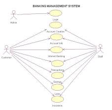 use case diagram of banking management system   it professionalsuse case diagram of banking management system