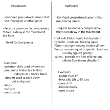 <b>Hydraulics</b> and Pneumatics — what's the difference, and why the ...