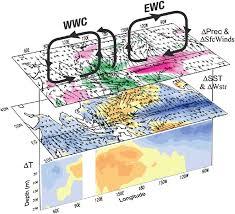 Decadal Variability of Asian–Australian Monsoon–ENSO–TBO ...