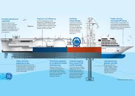 the ge outlines data driven marine potential a more powerful transformation than the industrial revolution ge s vision for the merging of digital