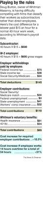 part cheating businesses make it tough for honest employers sabas
