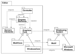 uml  package diagram examplepackage diagram example
