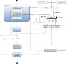 file process data diagram jpg   wikipediafile process data diagram jpg
