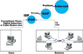 internet network architecture   components of internet architecture