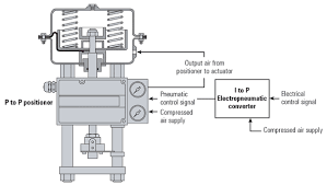 control valve actuators and positioners   international site for          pneumatic valve   actuator operated by a control signal using i