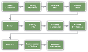 designing a training program human resource management training program development model needs assessment learning objectives learning style delivery mode