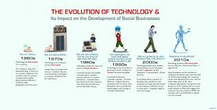 evolution of technology timeline infographics evolution of technology timeline