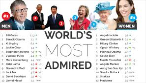 World's most admired <b>2016</b>: Putin and the Queen up, Pope Francis ...