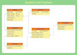 data structure diagram with conceptdraw pro   data modeling with    erd example   students and teachers database layout