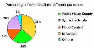 definition and examples of pie chart   define pie chart    examples of pie chart
