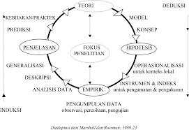 Cara membuat paradigma penelitian tesis dan disertasi