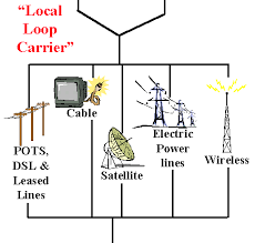 internet  the big picture  by russ haynal illustration of various local loops to connect a user location to the isp    s point of presense