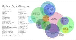 my life so far in video games   in a venn diagram   louisa parryvideo games venn diagram