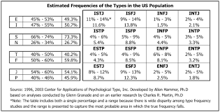 mbti reg type frequency table for usa mivista consulting inc frequency table for personality type in us population