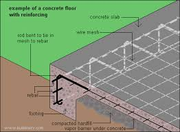 Concrete reinforcingconcrete slab   reinforcing steel