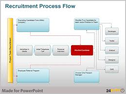 best images of flow chart powerpoint presentation   powerpoint    recruitment process flow chart