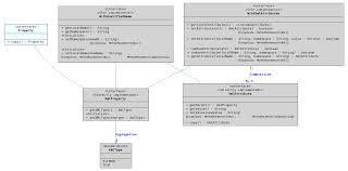 urakawa project   sdk   uml diagramsuml class diagram