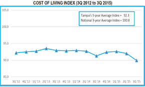 tampa msa continues to outrank major metros in affordability low our community s low score is driven mainly by our low housing index score at the end of the third quarter our housing cost index was 77 5 meaning our new