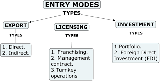 international business entry modes in international business international business