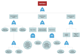 fault tree analysis diagrams solution   conceptdraw comcause and effect diagram