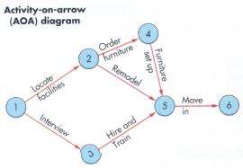 ba chap  project managementthe nodes in an aon diagram represent activities  note that the aon diagram has a starting node s  which is actually not an activity but is added in order