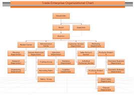 example of organizational charttrade enterprise organizational chart