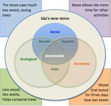 global footprints   venn diagram for ida    s new stovean example of the sustainability venn diagram annotated