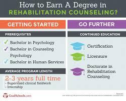 rehabilitation counseling graduate programs graduate schools rehabilitation counseling graduate programs