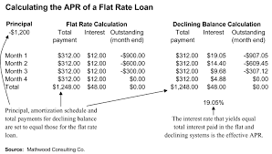 flat rate finance flat interest apr