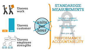 easy metrics application easy metrics developing fair employee performance metrics info graphic