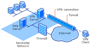 how vpn works  virtual private network  vpn vpn server behind the firewall