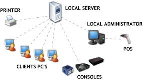 important things to consider when starting an internet cafe    more than  pc    s