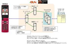 new world notes  more mobile sl  japanese company creates    she found an accompanying cellphone to sl schematic diagram