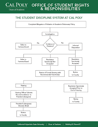 academic integrity policy   office of student rights    academic dishonesty process