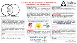mediation clinic research internships  get prospectus