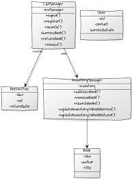 best images of class interaction diagram   uml hierarchy diagram    class diagram for online library