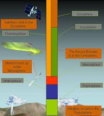 بحث جغرافيا صف تاسع عن طبقات الغلاف الجوي