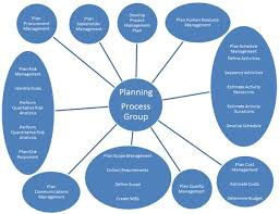 the planning process group in project management  containing the    home   gt  project planning  pin me