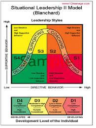 blanchard s situational leadership ii model passionate leadership blanchard s situational leadership ii model
