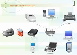 network diagram exampleswireless network