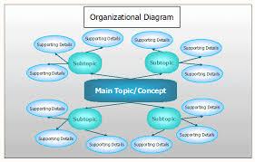 organizationaldiagram giforganizational image