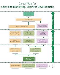 s and marketing business development transition ssc s and marketing business development s and marketing business development