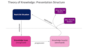 tok diagram ib diagram understanding the tok presentation rubric