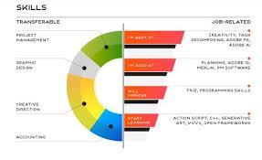 a free resume making a free  seangarrette coresum up best free online resume or cv creator