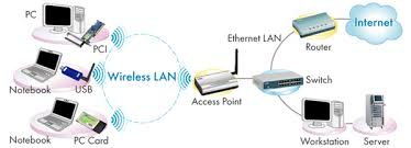 ugl   u zathe access point establishes an infrastructure mode for networking between all wireless clients and ethernet resources